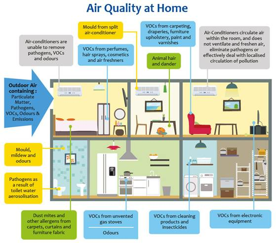sources of indoor air pollutants indoor air quality