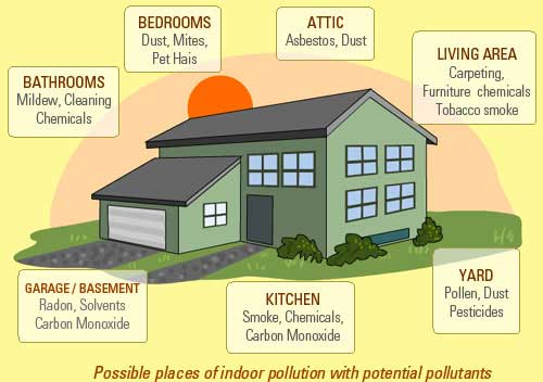 what causes indoor air quality issues?