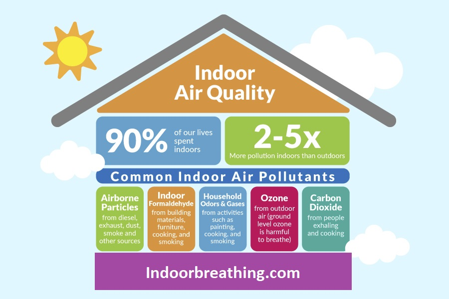 what is indoor air quality?