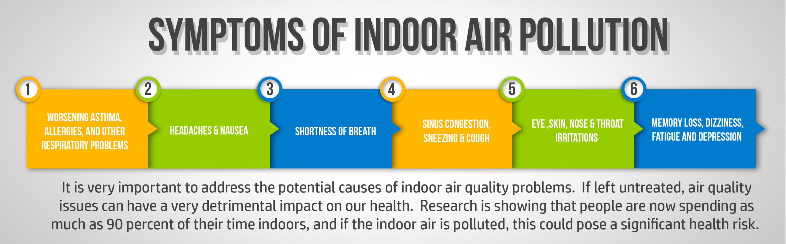 what are the symptoms of poor indoor air quality